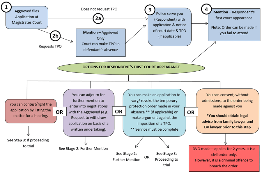 domestic violence protection order stage 1 flow chart