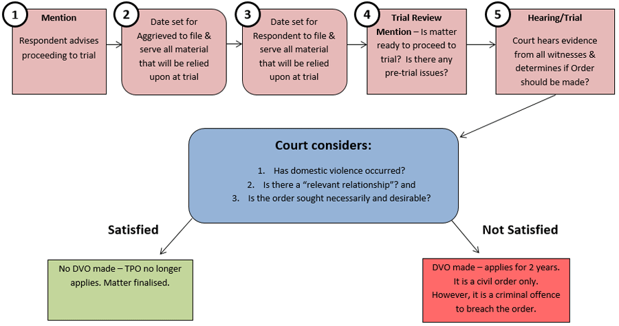 domestic violence protection order stage 3 flow chart